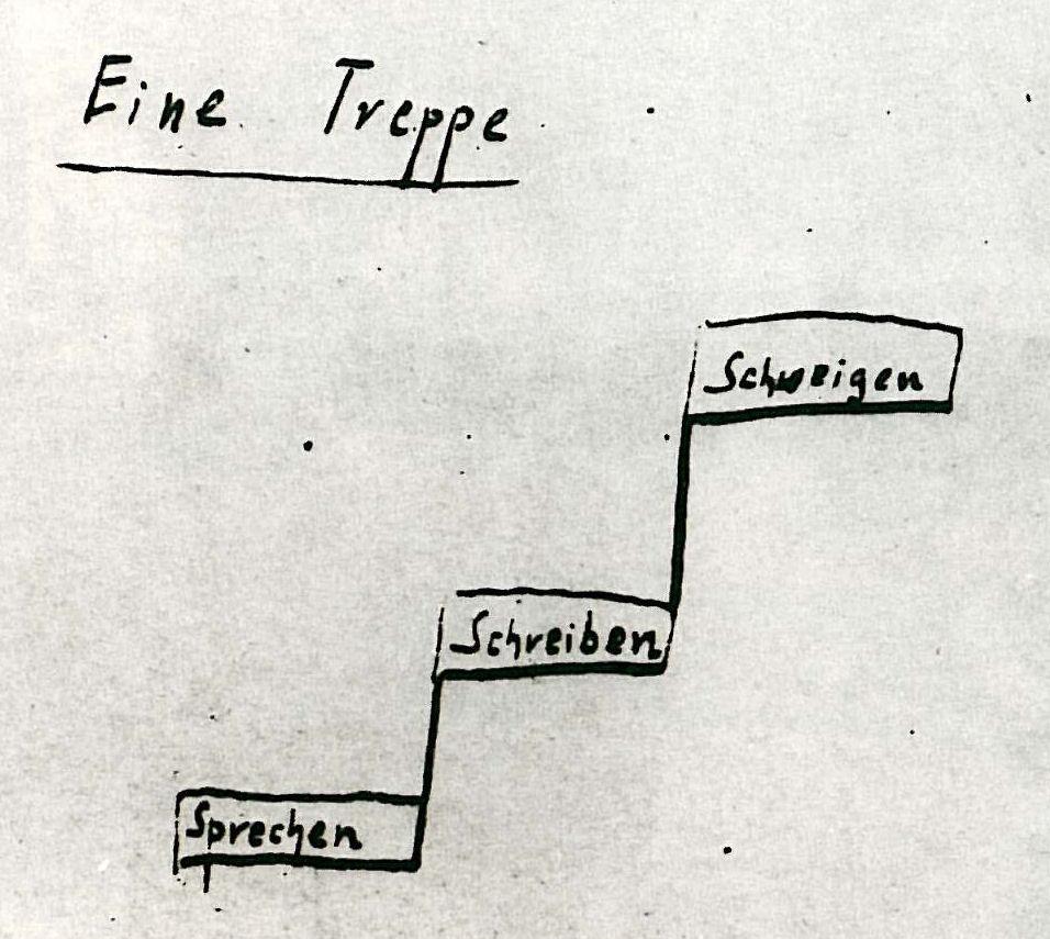 Bild zeigt Tucholskys Eintrag in sein Sudelbuch